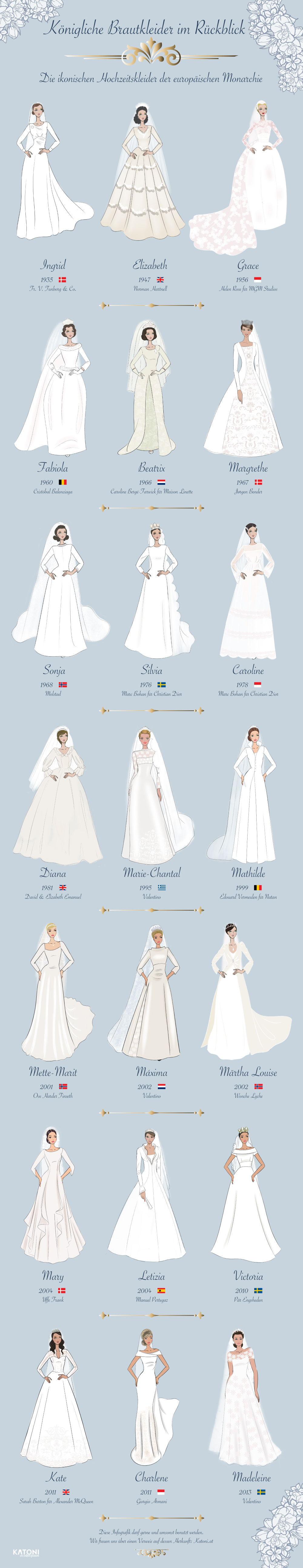 Royale brudekjoler gennem tiden